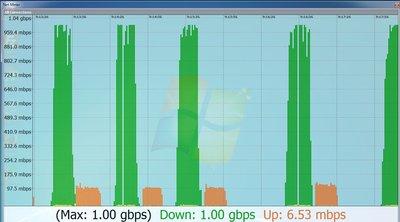 orange internet mobil 1 gbps