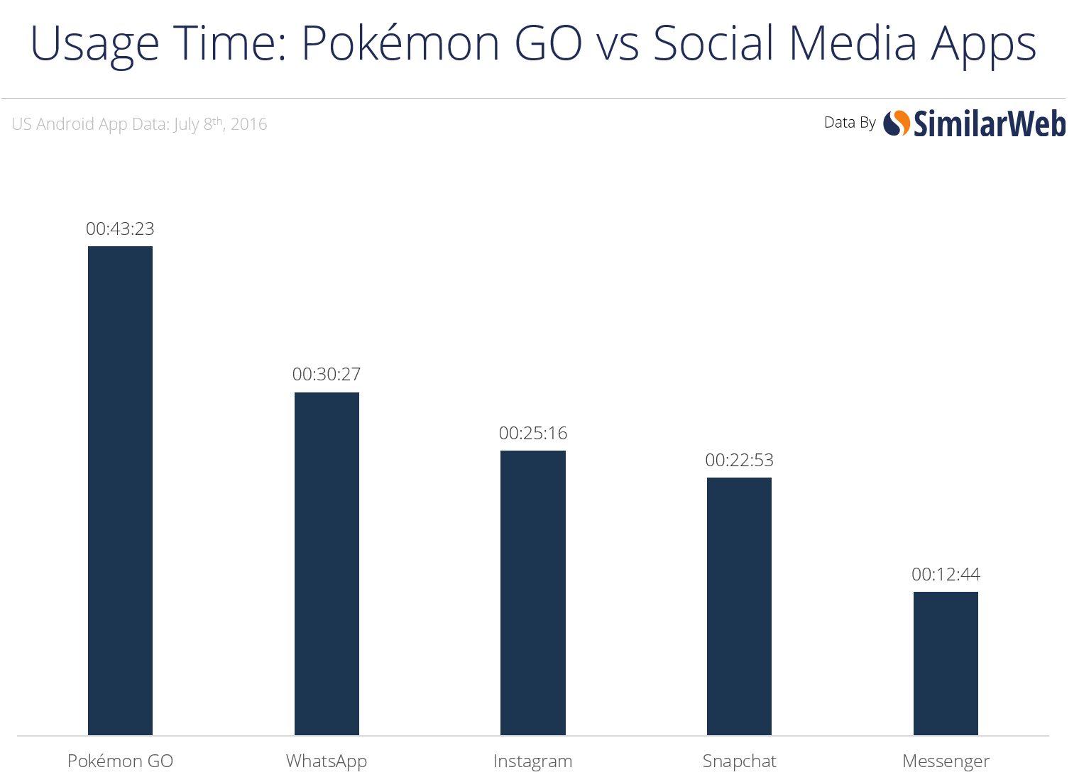 pokemon go retele socializare