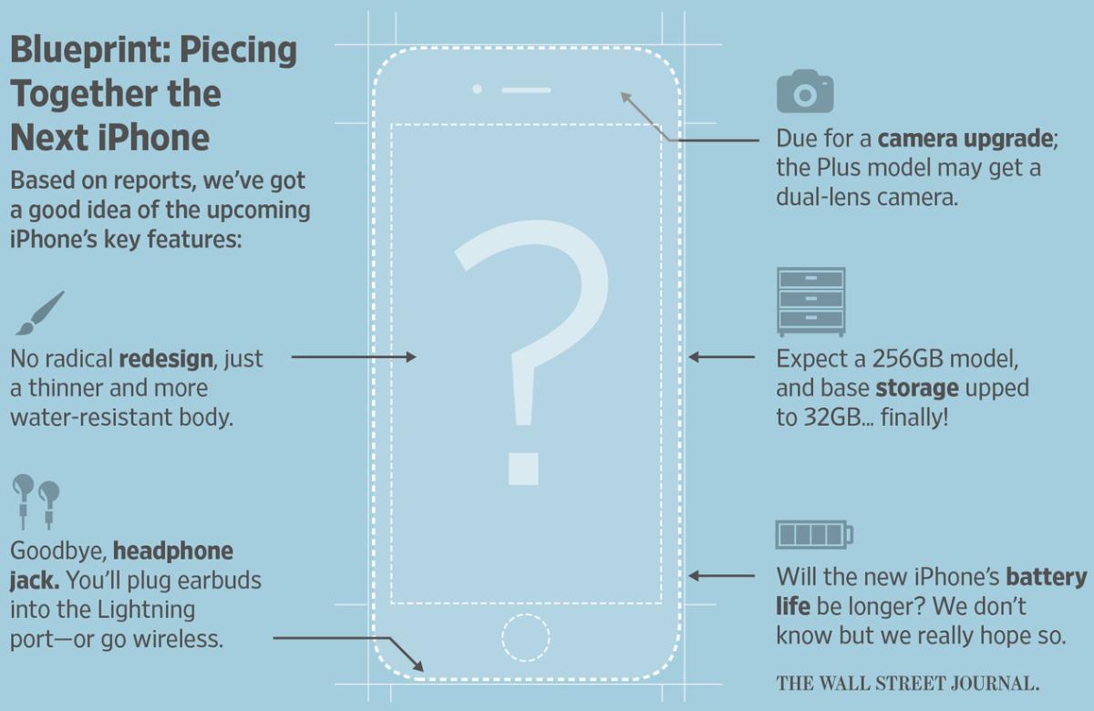 prezentare noutati iPhone 7