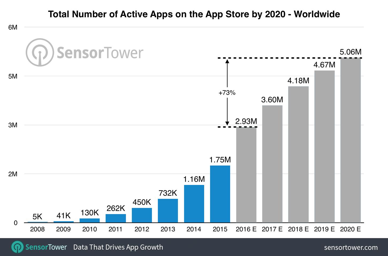 app store 5 milioane aplicatii