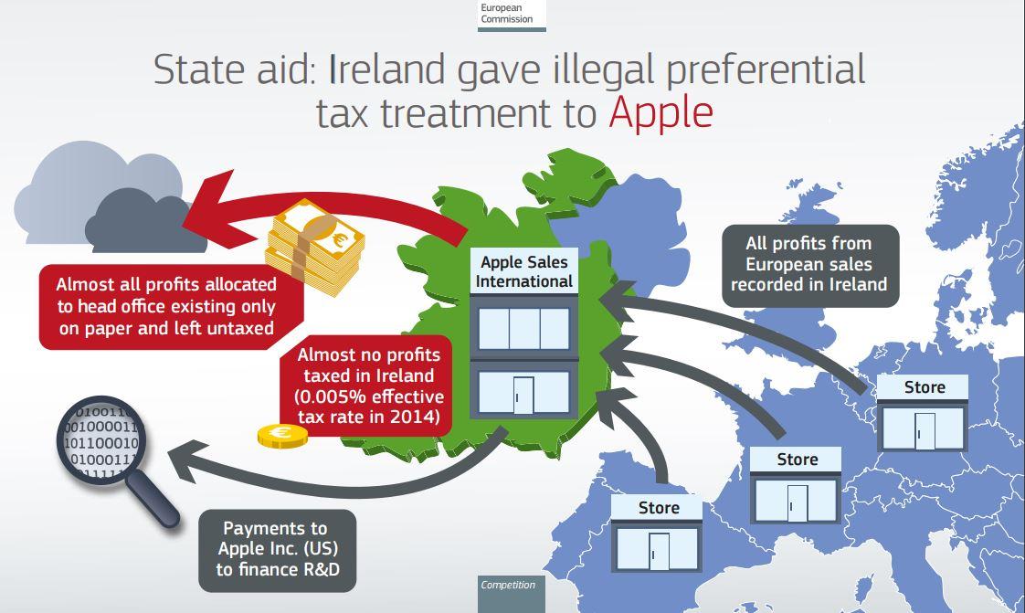 apple evaziune fiscala europa