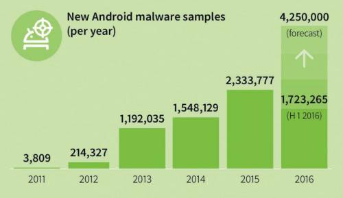 malware android lunar 1