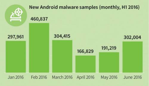 malware android lunar