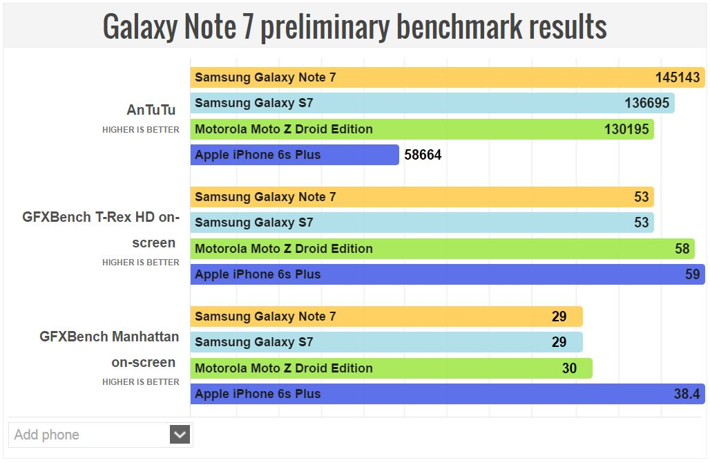 performante samsung galaxy note7