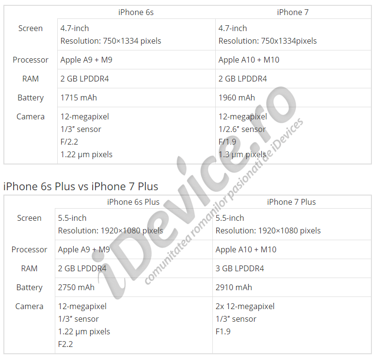 specificatii iphone 7 si iphone 7 plus vodafone