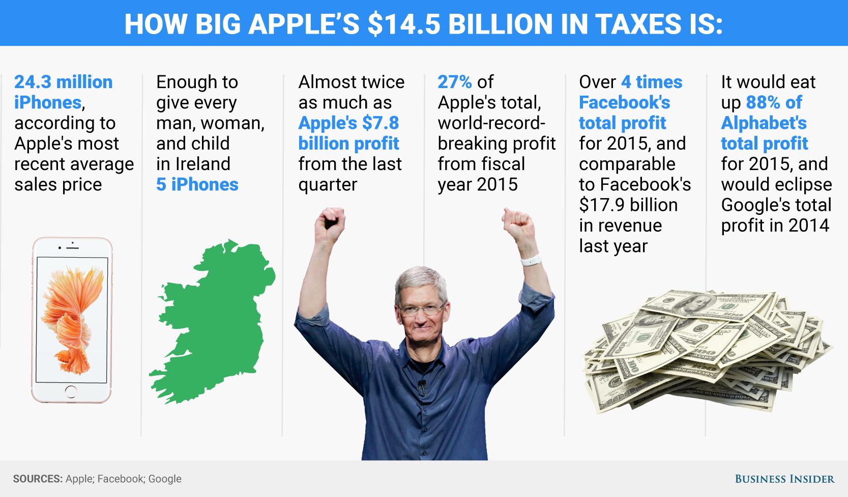 valoare amenda 13 miliarde Apple