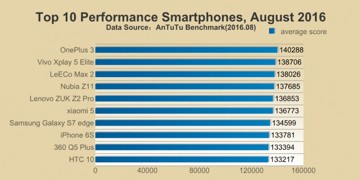 antutu performante android