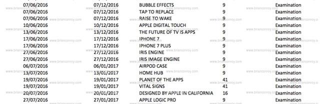 apple denumiri produse
