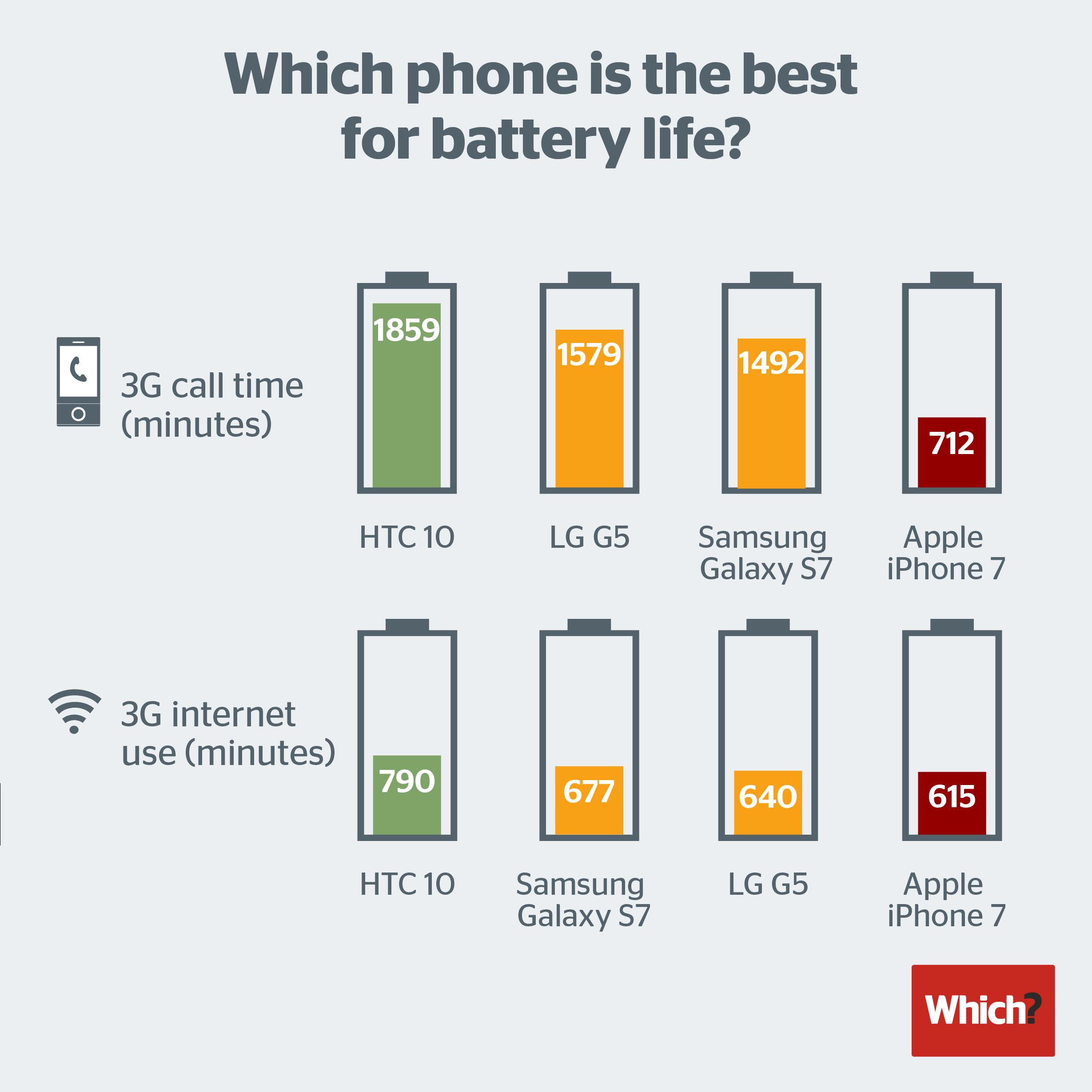 autonomie baterie iphone 7