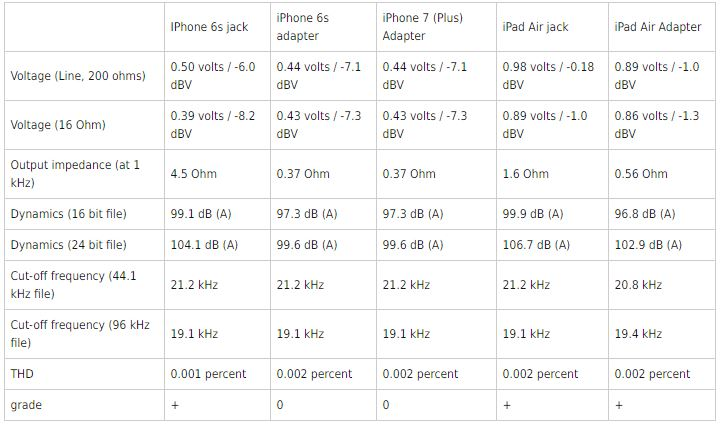 iphone 7 adaptor sunet prost