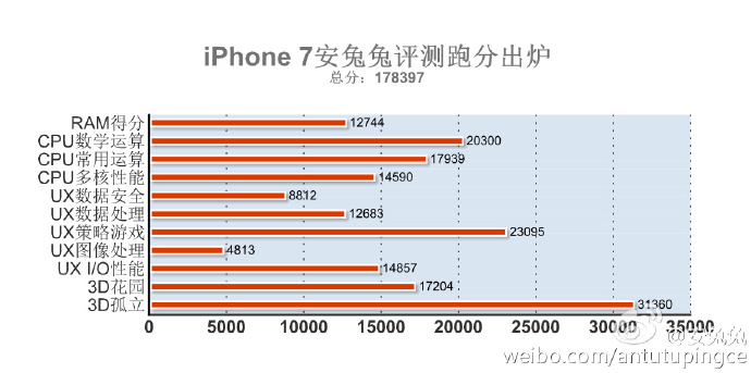 iphone 7 benchmark performante
