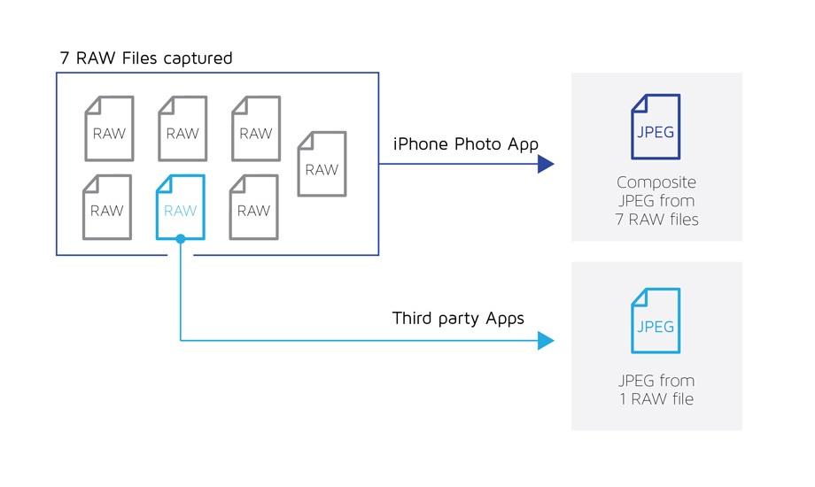 iphone 7 camera imagini raw