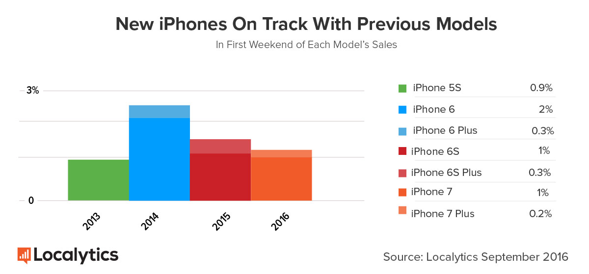 iphone comparatie modele vechi