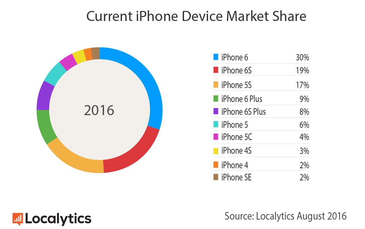 iphone populare