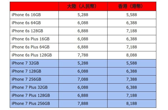 pret iphone 7 comparat iPhone 6S