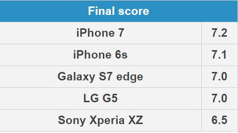 iphone-7-6s-s7-edge-lg-g5-xperia-xz-camera-scor