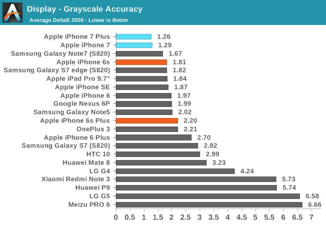 iphone-7-ecran-review-4