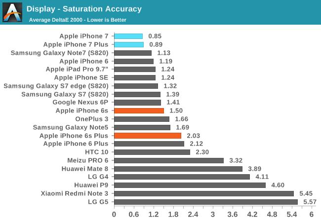 iphone-7-ecran-review-5