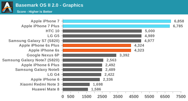 iphone-7-performante-comparatie-android-2