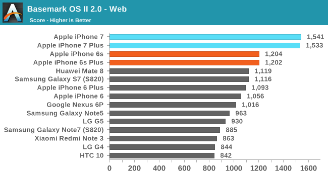 iphone-7-performante-comparatie-android-3