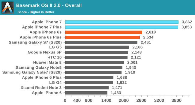 iphone-7-performante-comparatie-android-4
