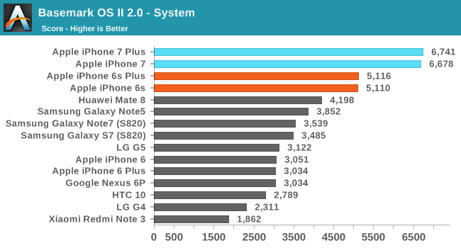 iphone-7-performante-comparatie-android