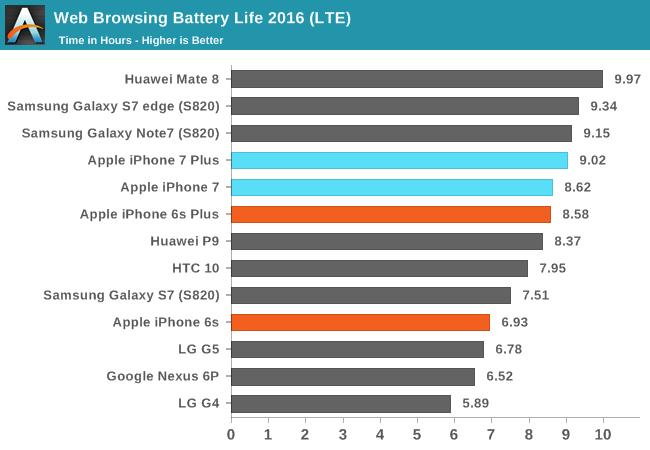 iphone-7-autonomie-baterie-1