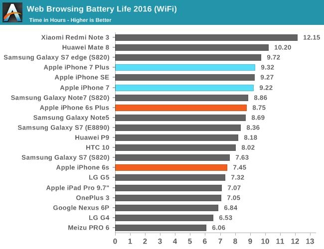 iphone-7-autonomie-baterie