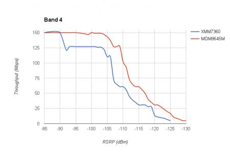 iphone-7-performante-modem-intel