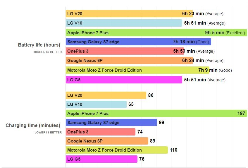 iphone-7-plus-autonomie-baterie-comparatie-android