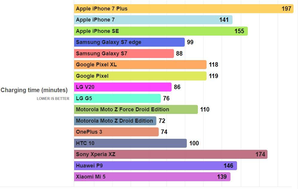 incarcare-smartphone
