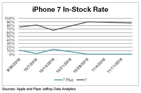 iphone-7-stocuri-craciun