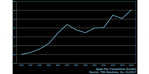 apple-pay-tranzactii