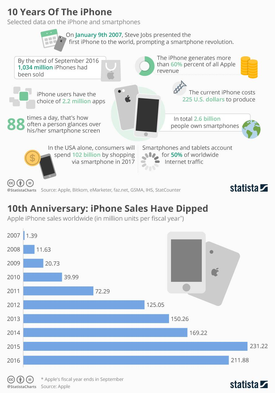 iphone-10-ani-infografic-vanzari