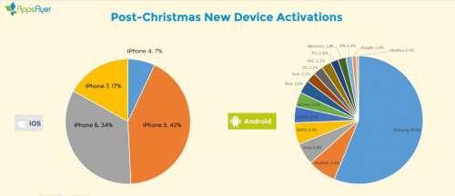 iphone-activari-t4-2016-1