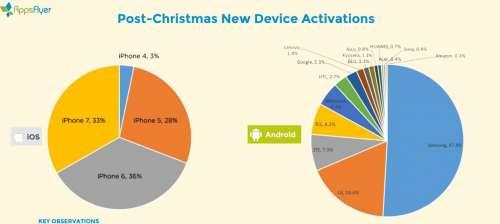 iphone-activari-t4-2016