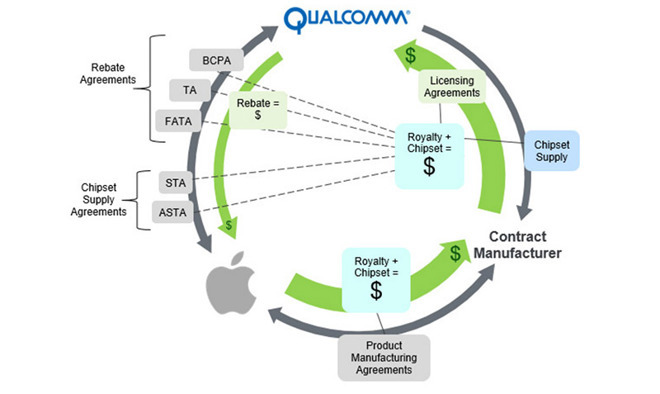 qualcomm-bani-apple