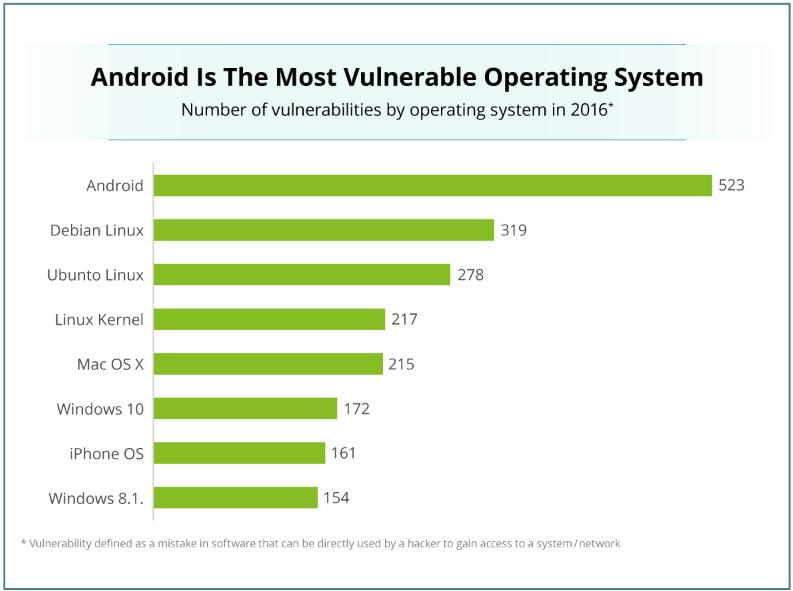 vulnerabilitati-ios-android