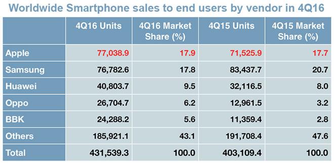 apple lider piata smartphone
