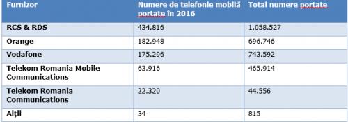 digi-mobil-portari-2016