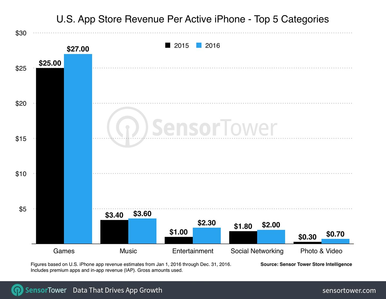 iphone utilizatori bani