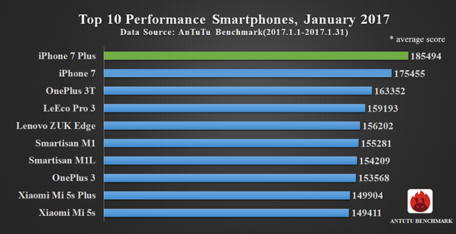 top 10 smartphone performante ianuarie