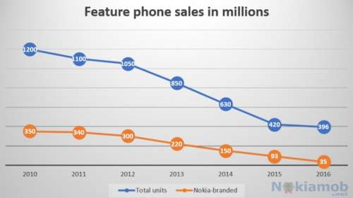 vanzari telefoane standard 2016