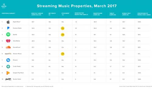 apple music spotify utilizatori unici
