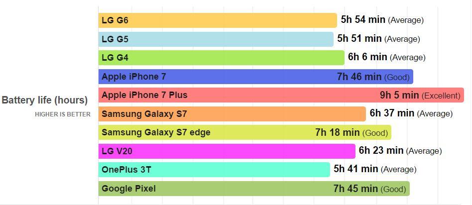 iphone 7 lg g6 autonomia bateriei