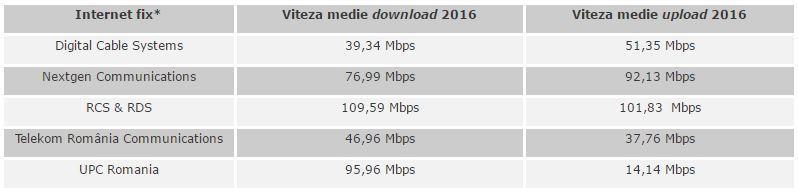viteza internet fix romania martie 2017