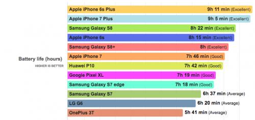 Samsung Galaxy S8 autonomie baterie Exynos 8895 Snapdragon 835