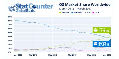 Android a intrecut Windows, iata cat de mare este diferenta intre sistemele de operare