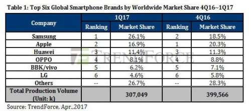 apple samsung vanzari smartphone t1 2017