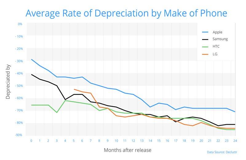 depreciere valoare iphone